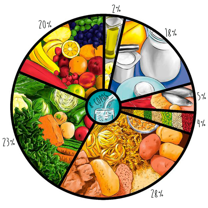 roda-alimentar